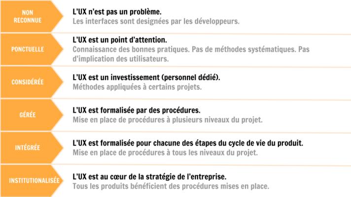 Tableau de résumé des différents degrés de maturité UX d'une entreprise
