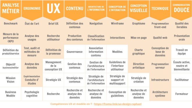 De dev à l'UX _ reconversion d'une convertie (3)