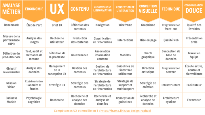 Tableau du modèle en T de compétences UX