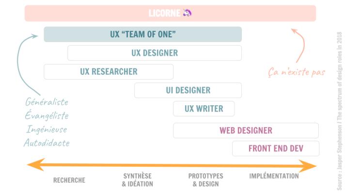 Spectre des métiers de l'UX selon les phases du cycle du travail