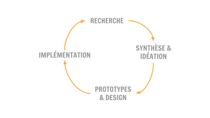Cycle de vie d'un projet vue par un UX designer