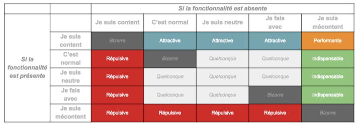categorisation-modele-kano