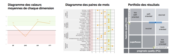 resultats-attrakdiff.png
