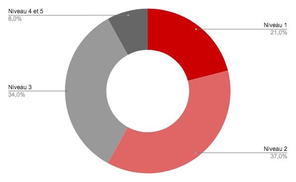 42 % de la population seulement a un niveau en littératie suffisant pour accomplir des démarches administratives