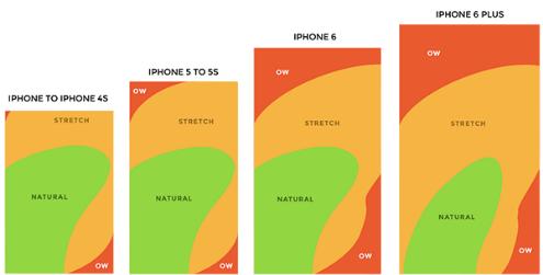 """Illustrations de 4 tailles de téléphones différentes. Les zones faciles d'accès sont représentées en vert. Plus le téléphone est grand, moins la superficie """"facile d'accès"""" est grande."""